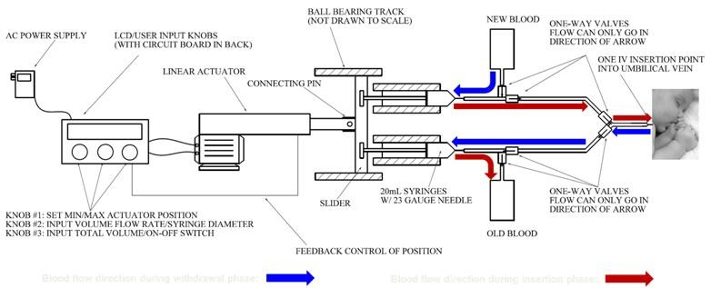 Diagram of automated blood transfusion device prototype