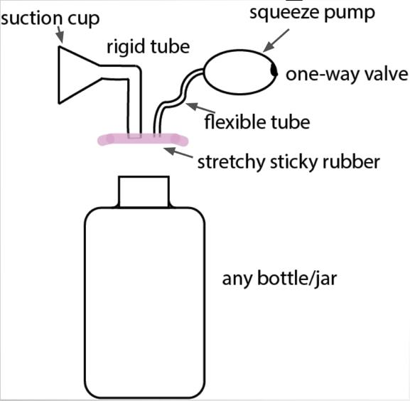 Breast pump diagram